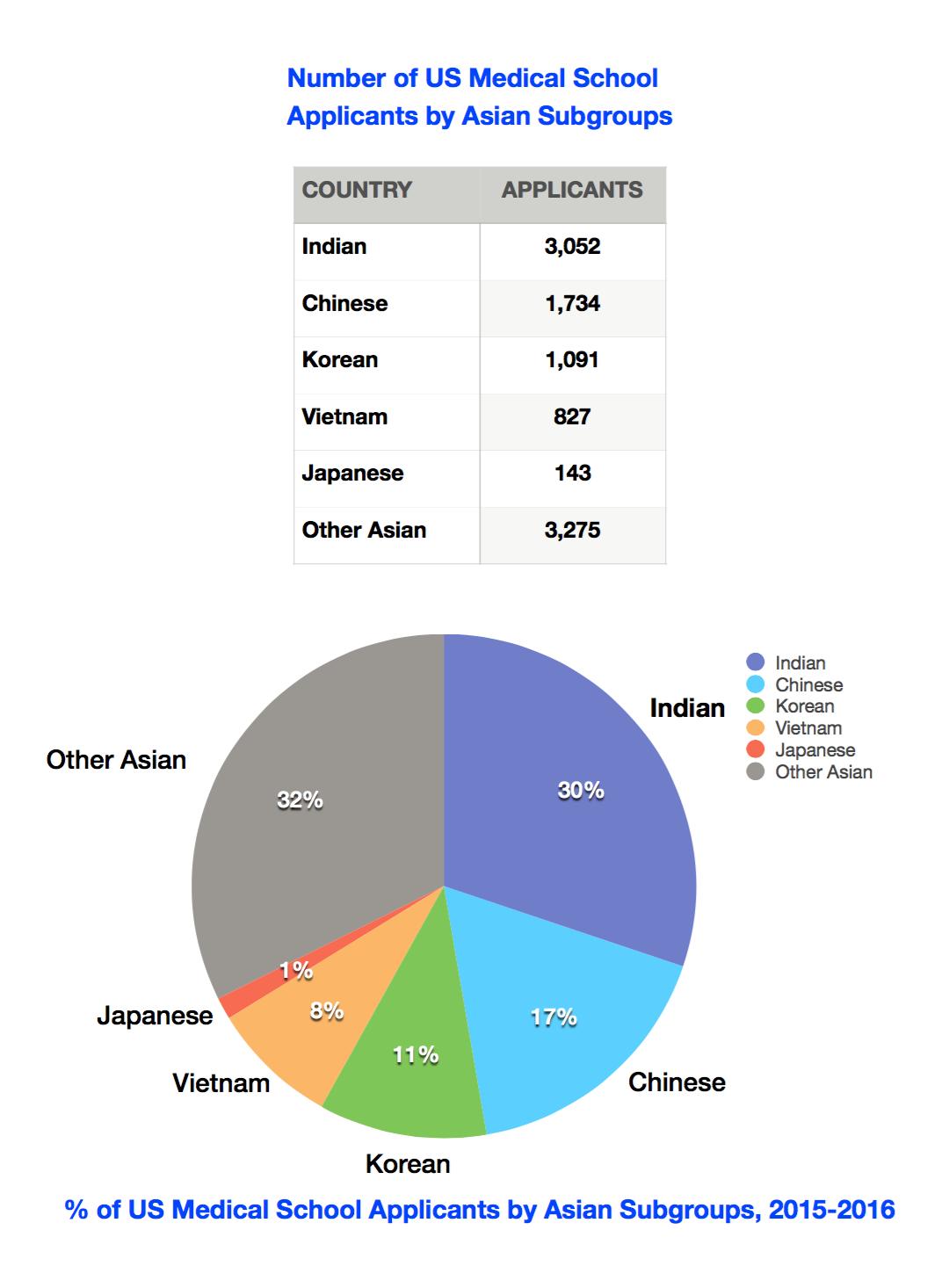 Asian Sub
