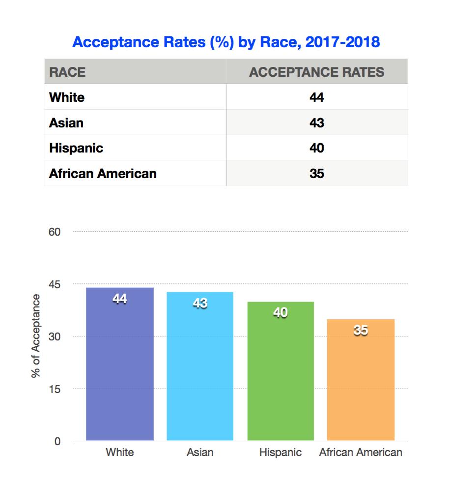 acceptance ratio